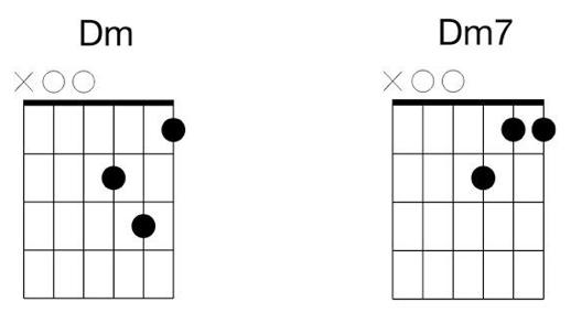 dm dm7 guitar
