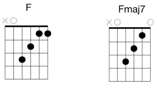 f fmaj7 guitar